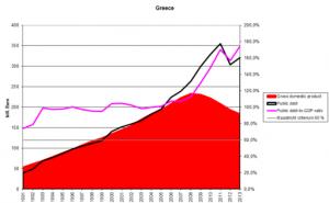 """Kreditexplosion trotz """"Rettungsaktion"""" und """"Schuldenschnitten"""""""