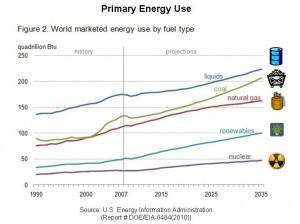 Die größten Energieträger: Öl vor Kohle und Ergas