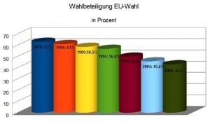 EU-Parlament verliert laufend Legitimität