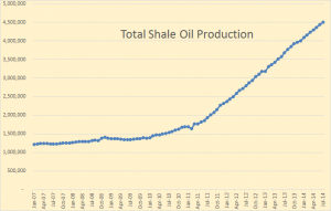 Total-Shale-Oil