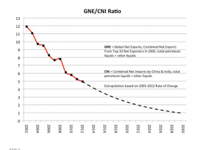 GNE-CNI-Ratio