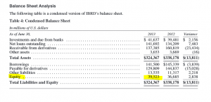 IBRD_equity