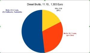 Diesel_Brutto_C