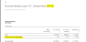 SNB-Bilanz 2012