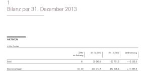 SNB-Bilanz 2013