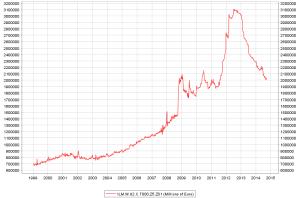 EZB-Bilanzsumme, Quelle: Jashuah Wikimedia CC