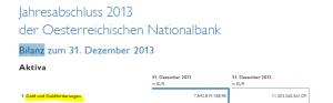 OeNB-Bilanz 2013
