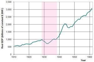 US_GDP_10-60