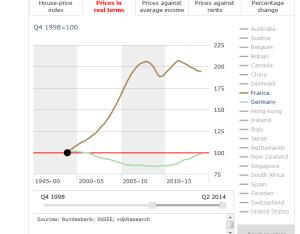 auseinanderentwicklung_frankreich_deutschland_euro