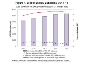 energy_subsidies