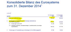 EZB-Aktiva