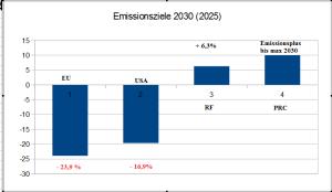 Emissionsziele_2030_4