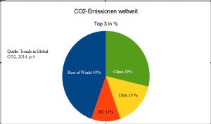 Anteil_Emissionen_5