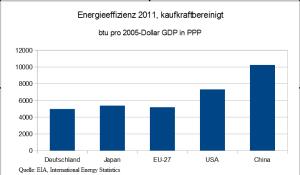 Energieeffizienz_2011_PPP_2