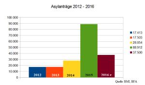 asylanträge_2012_2016_jahreszahlen_4