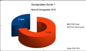 grundproblem_syrien_prozent_3