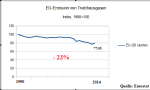 Liniengraph_EU_EmissionTHG_master_G
