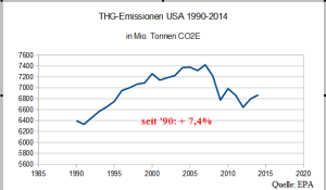 THG_Emissionen_USA_master_A
