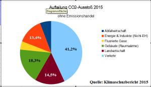 master_CO2_split_D