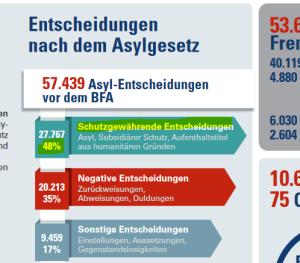 ss_Anerkennungsquote Innenministerium