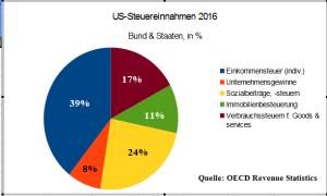 US_Steuerstruktur_master_5