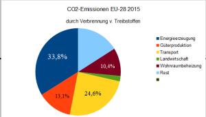 Die    EUL  gen zu Klima und Energie in vier Tortengrafiken