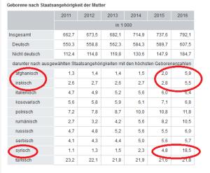 destatis_Geburtsstatistik_bearbeitet