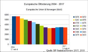 Europäische Ölförderung_master_C