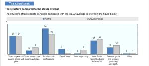 oecd_revenue_statistics