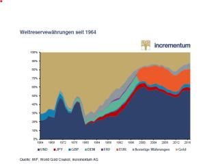 weltreservewährungen_incrementum