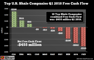 Top-US-Shale-Companies-Q1-2018-Free-Cash-Flow