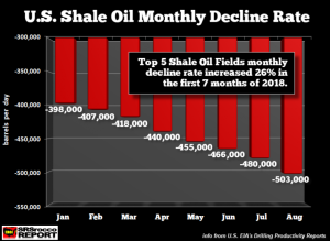 US-Shale-Oil-Monthly-Decline-Rate-AUG-2018-768x563
