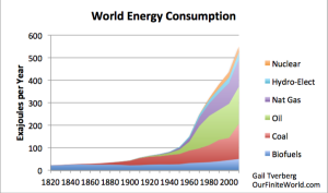 world-energy-consumption-1820-to-2010-with-logo
