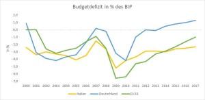 Budgetdefizit-It