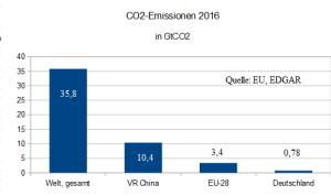 master_CO2_B