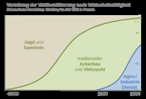 Verteilung_der_Weltbevölkerung_nach_Subsistenztätigkeit