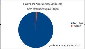 frankreich_CO2_master_2