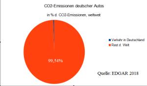 master_co2_Emissionen_korrB