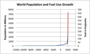 world-population-and-fuel-use