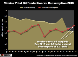 Mexico-Total-Oil-Production-vs-Consumption-JAN-DEC-2018
