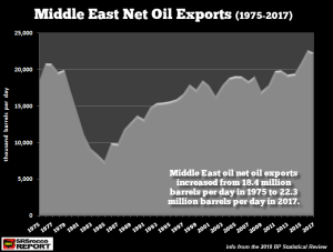 Middle-East-Net-Oil-Exports-1975-2017