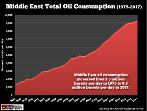Middle-East-Oil-Consumption-1975-2017