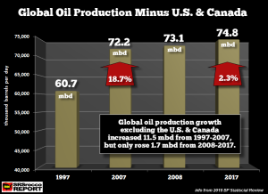 Global-Oil-Production-Minus-US-Canada-Detailed-1997-2017