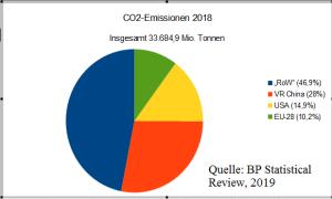 CO2_emissions_2018_pie_masterA
