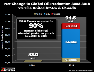 Net-Change-Global-Oil-Production-vs-US-Canada-2008-2018-NEW