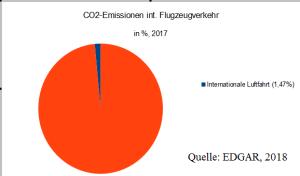 master_emissionen_flugverkehr_edgar_B