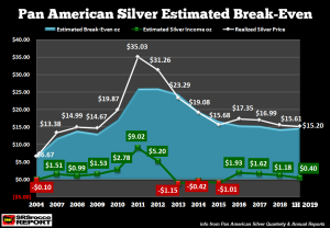 Pan-American-Silver-Estimated-Breakeve-2004-1H-2019