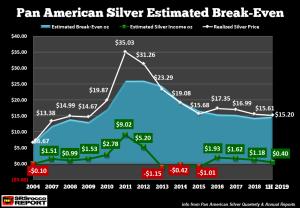 Pan-American-Silver-Estimated-Breakeve-2004-1H-2019