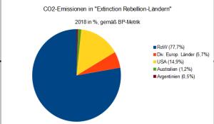 master_emissionen_extinction_rebellion_länder