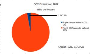 master_aussie_exporte_CO2C